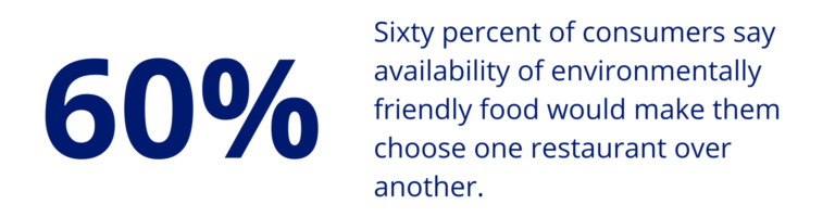 Sixty percent of consumers say availability of environmentally friendly food would make them choose one restaurant over another.